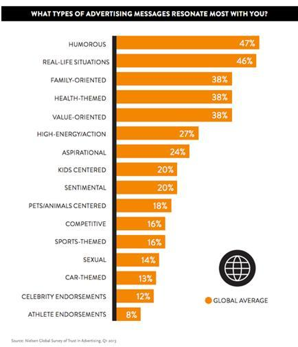 Which type of B2B Lead Generation Content