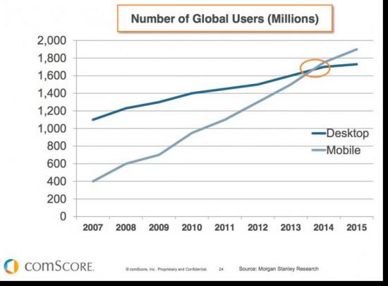 Statistics for Mobile Usage