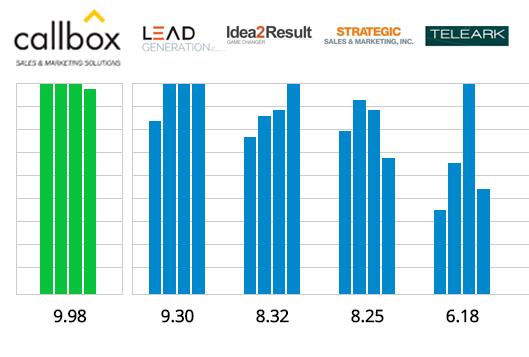 Topten Sales Lead Generation Reviews