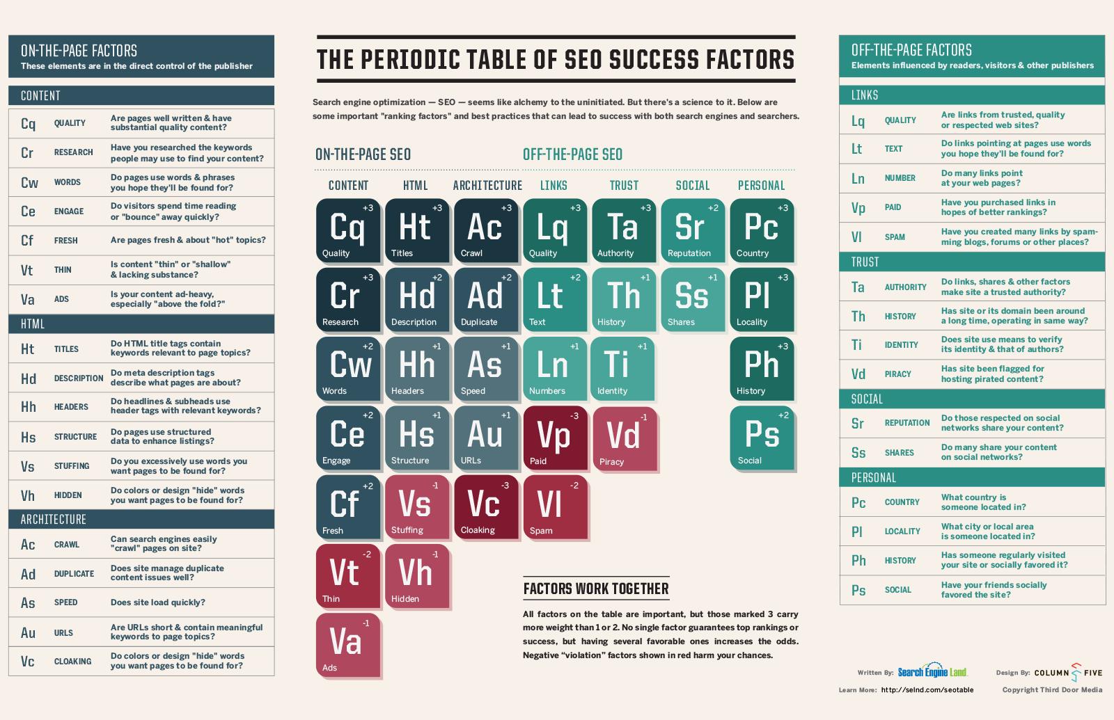 The Periodic Table of SEO Success Factors