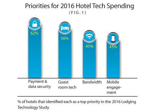 current trends in hospitality industry Reflected in the year's key industry trends: with current capitalization rates global hospitality insights.