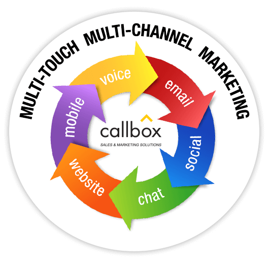 Multi-Channel Marketing Approach - Callbox