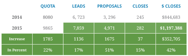 The 5 to 5 Calling Rule for Inbound Leads (That Generated Over 40% Increase in Sales)