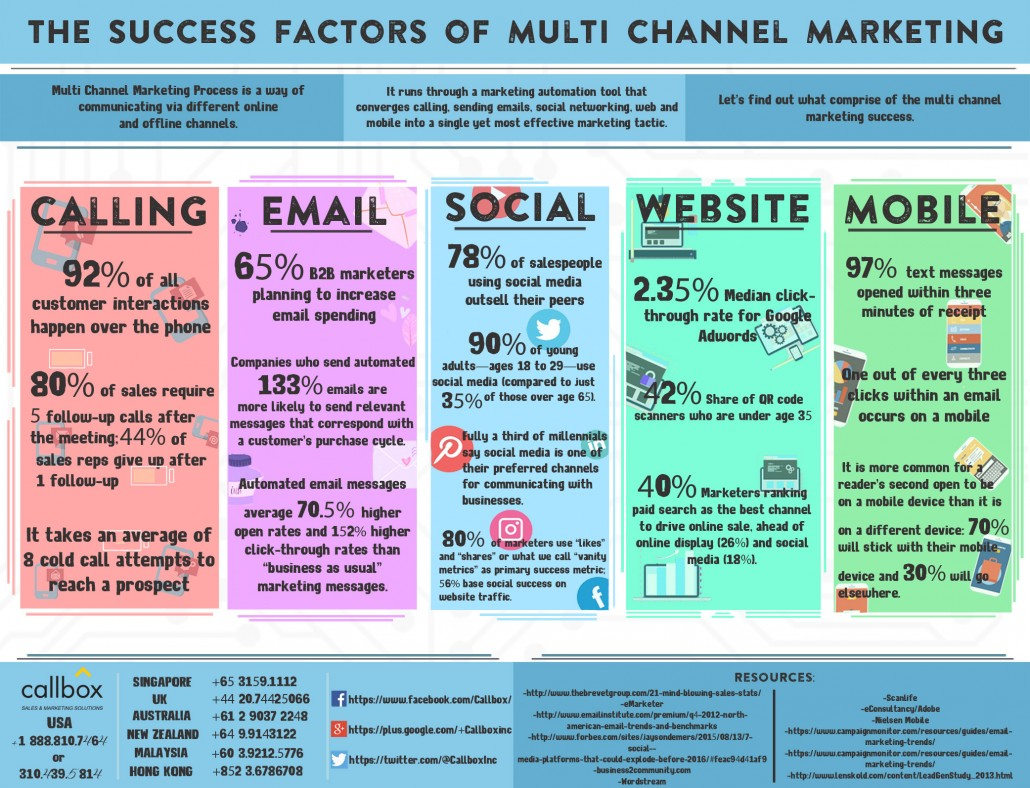 The Success Factors of Multi Channel Marketing