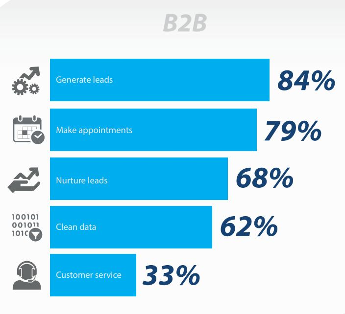 Uses of Telemarketing for B2B