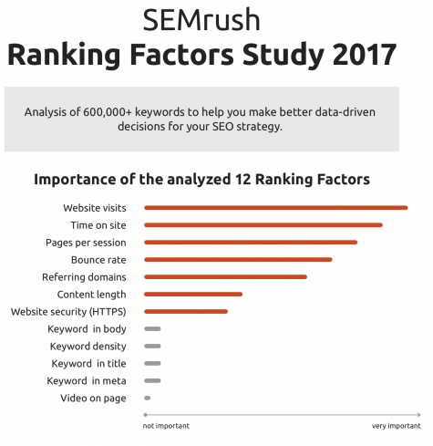 SEMrush - Ranking Factors Study