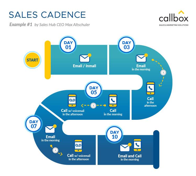 Sales Cadence Example 1
