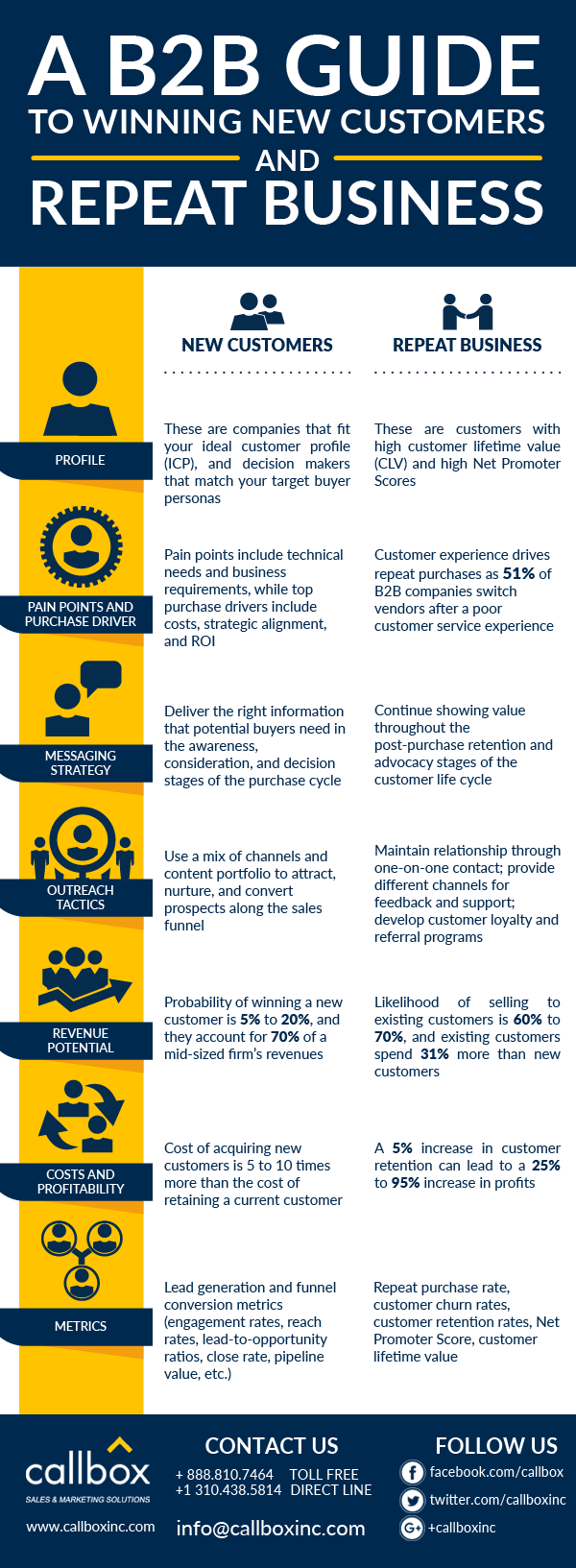 A B2B Guide to Winning New Customers and Repeat Business [INFOGRAPHIC]