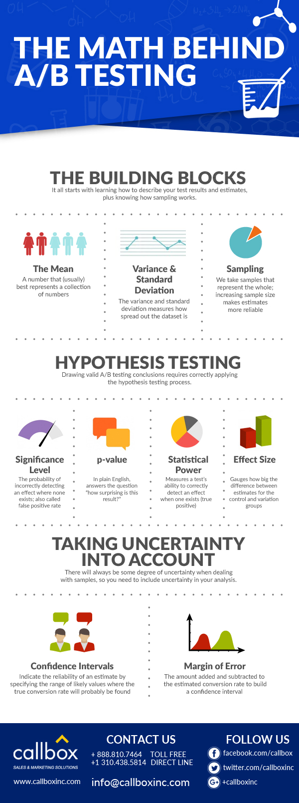 The Math Behind A/B Testing: A (Simplified) Visual Guide [INFOGRAPHIC]