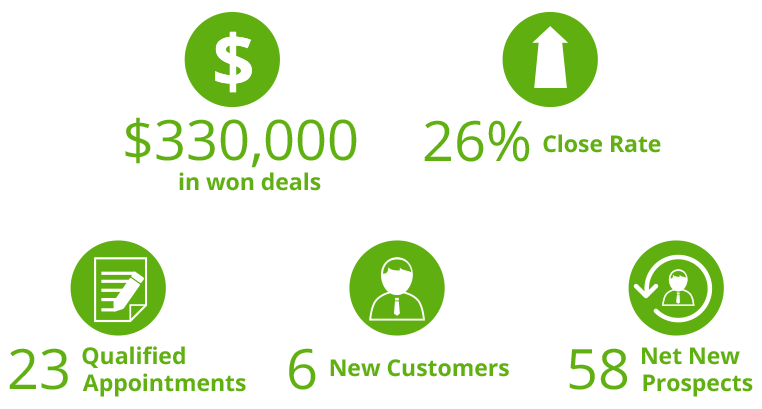 CS_CC_AU-Janitorial-Firm-Wins-6-New-Clients-and-330K-in-Deals-from-Campaign-results