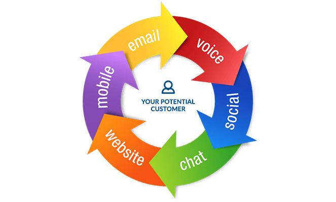 Multi-channel Marketing wheel