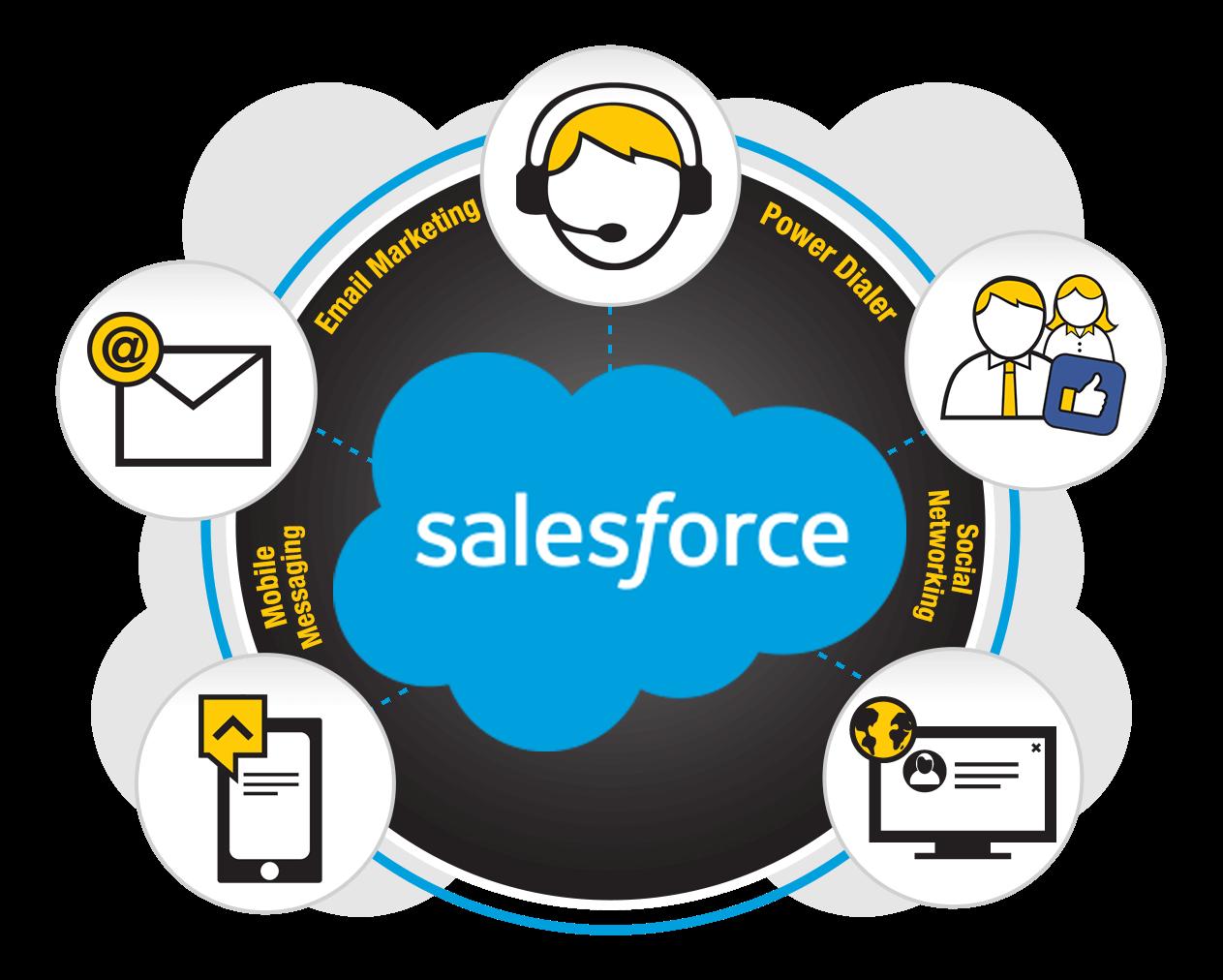 Salesforce DialStream